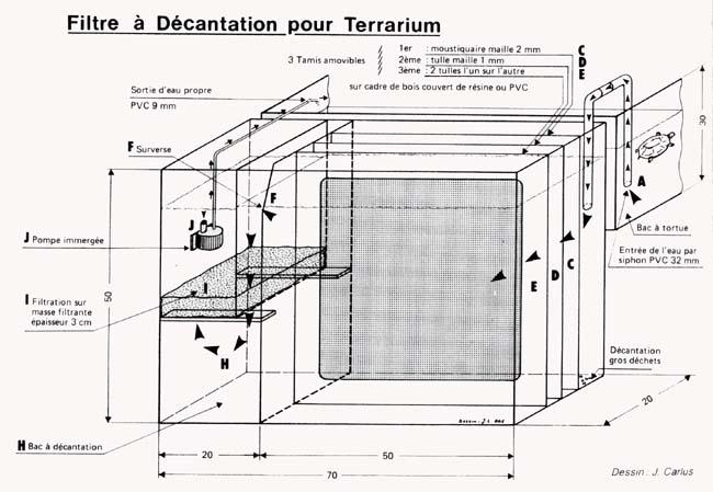 Filtre à décantation pour terrarium à tortues Filtre_tortue